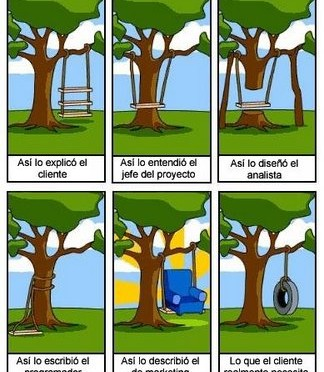 Problemas de percepción en proyectos de Desarrollo de Software